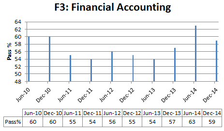 Financial accounting pass % rate