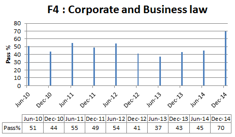 Corporate and business law pass % rate