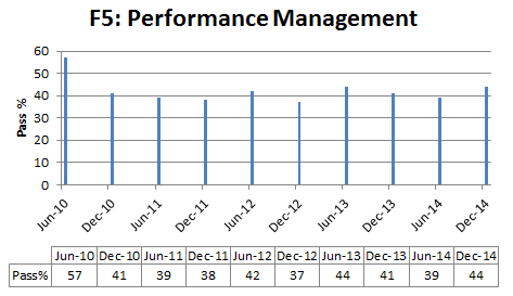 Performance management pass % rate