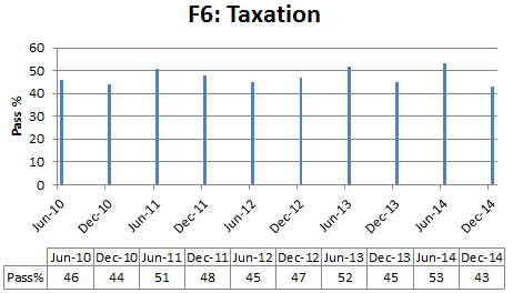 Taxation pass % rate