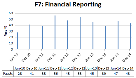 Financial reporting pass % rate