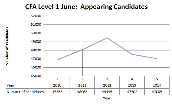 June CFA level 1 appearing candidates
