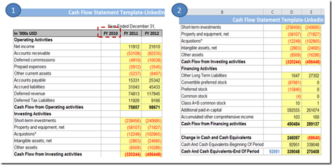 Finding the final cash flow statement