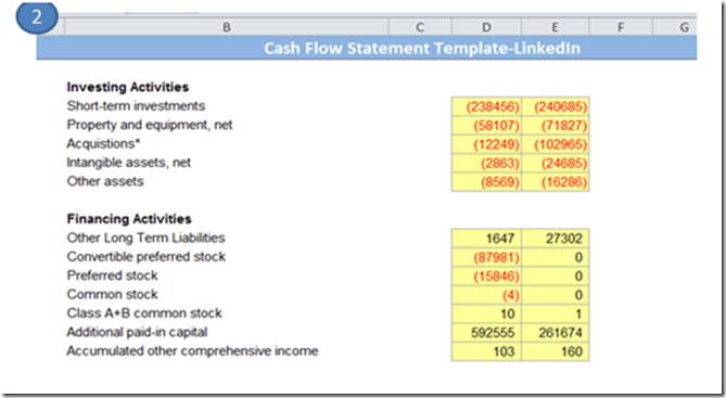 Finding Cash inflows due to investing and financing activities