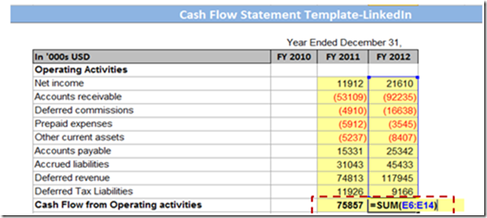 Calculating Total Cash Flow From Operating Activities
