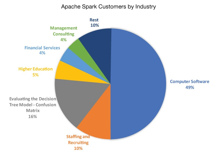 APACHE SPARK MARKET SIZE Industry