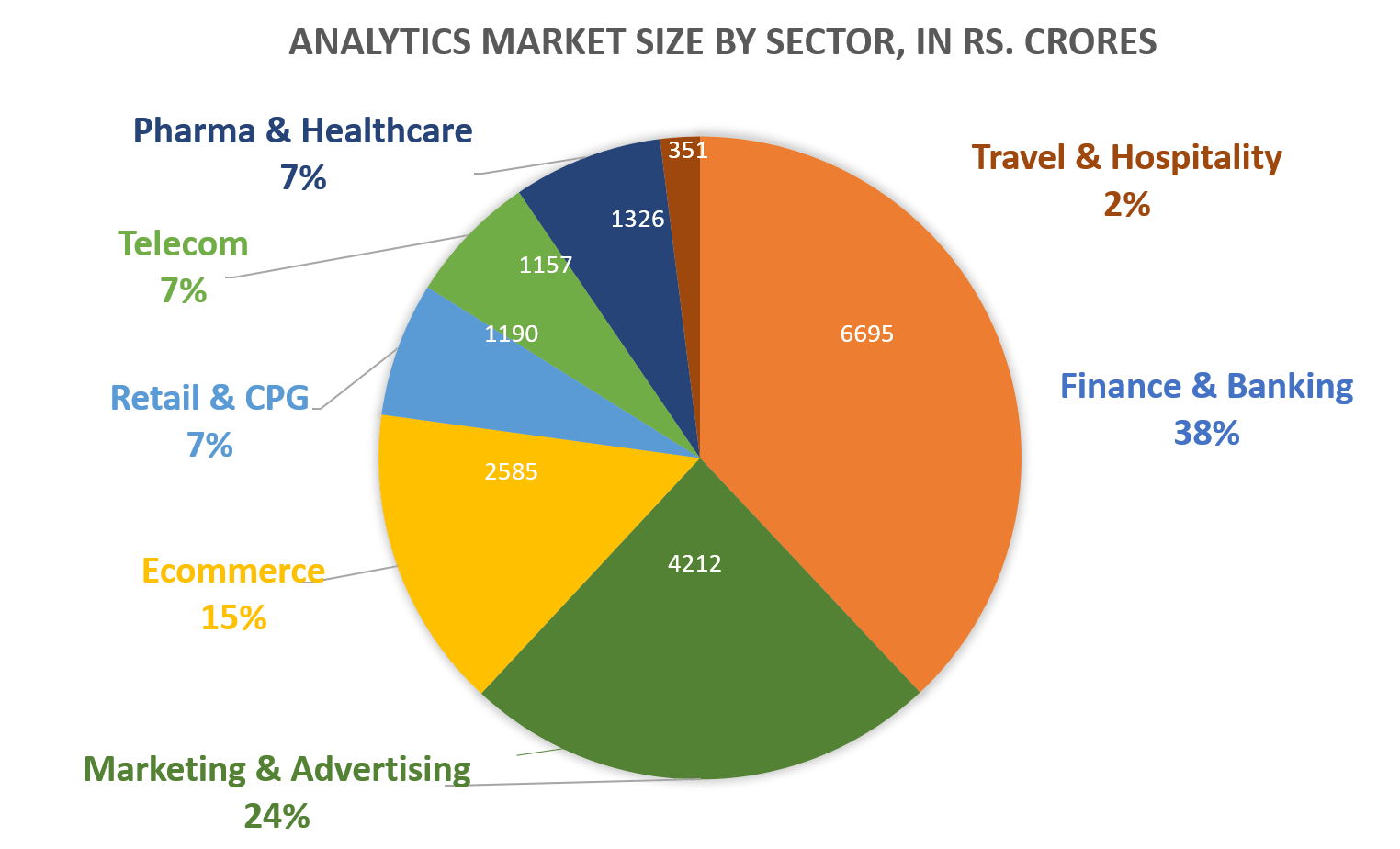 Business Analytics MARKET SIZE