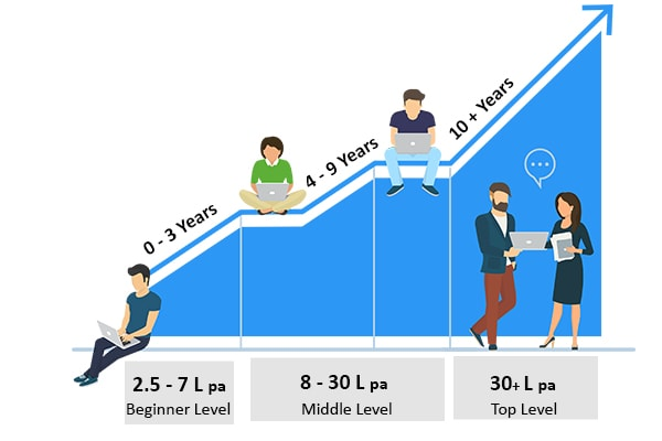 Indicative Salary in Digital Marketing