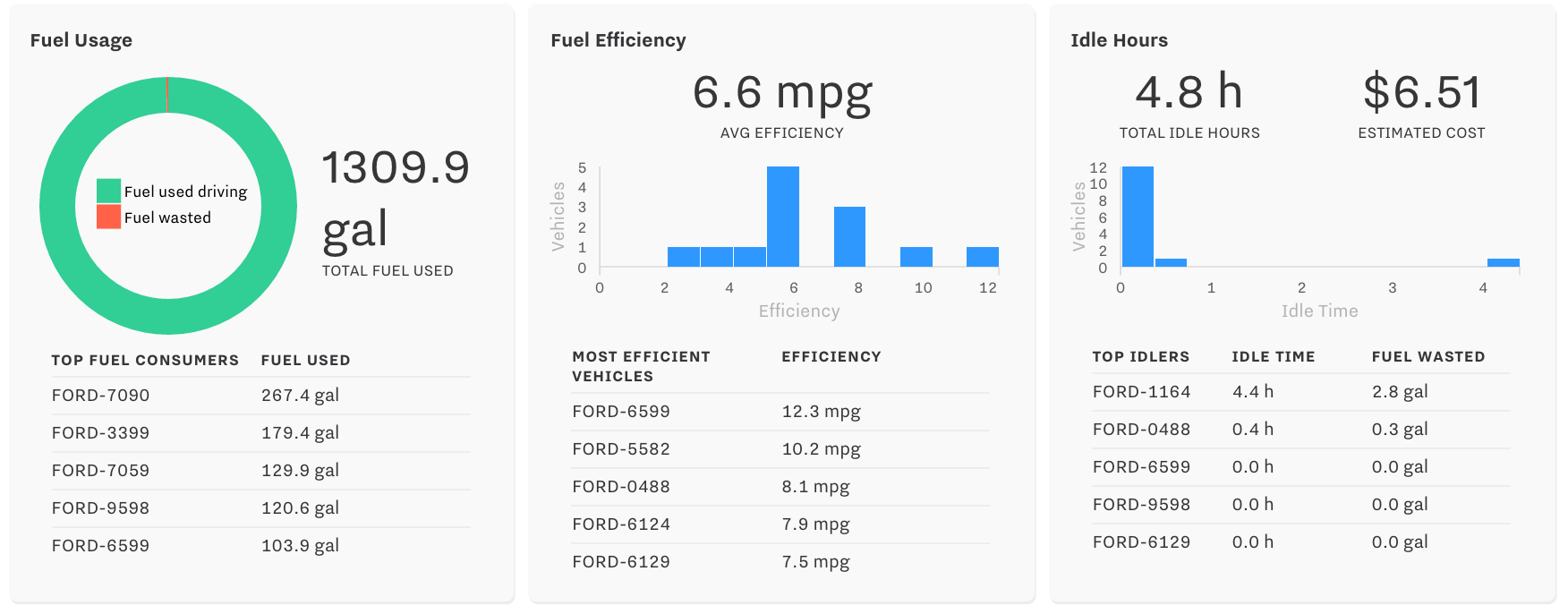Fleet Summary Report charts fuel efficiency