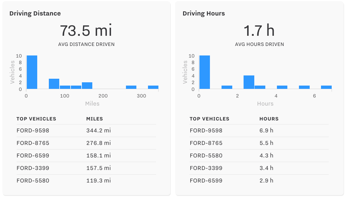 Summary Report Shows Distance and Hours Driven
