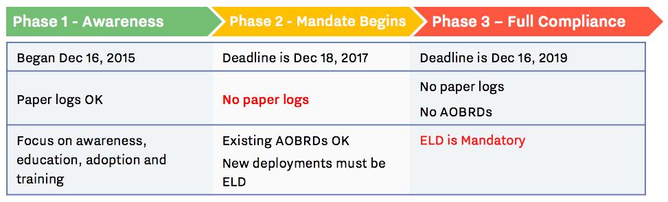 ELD Timeline