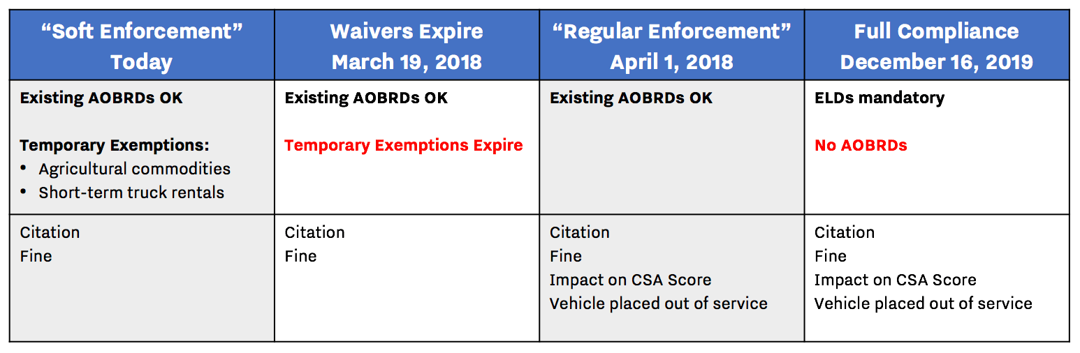 ELD Exemption and Enforcement Timeline