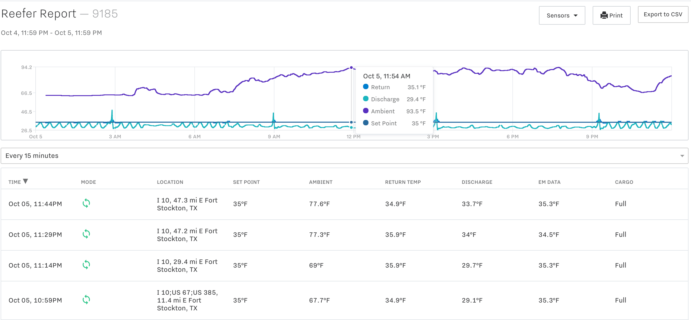Introducing: Reefer Temperature Reports