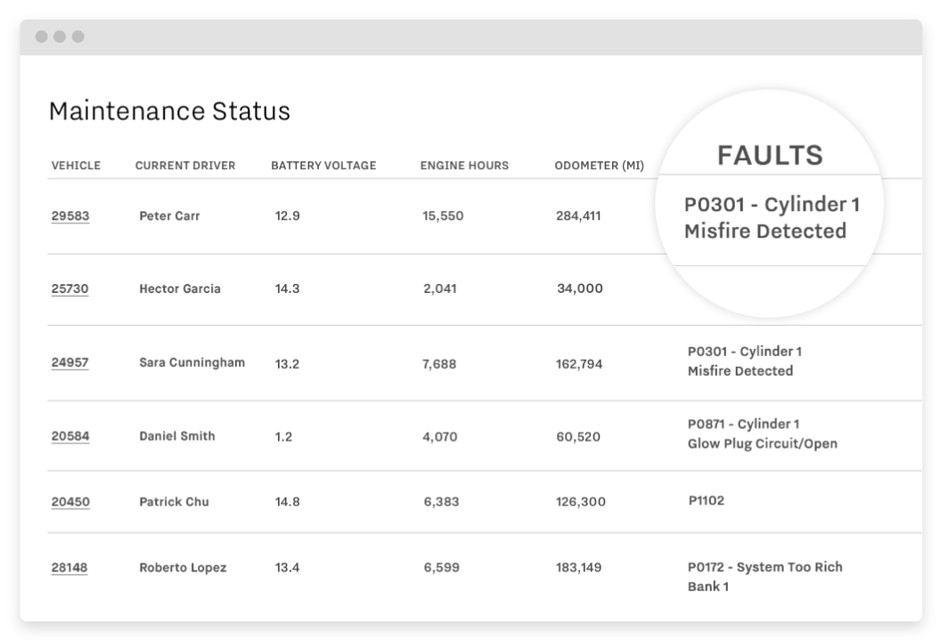 maintenance status dashboard highlighting the faults section.