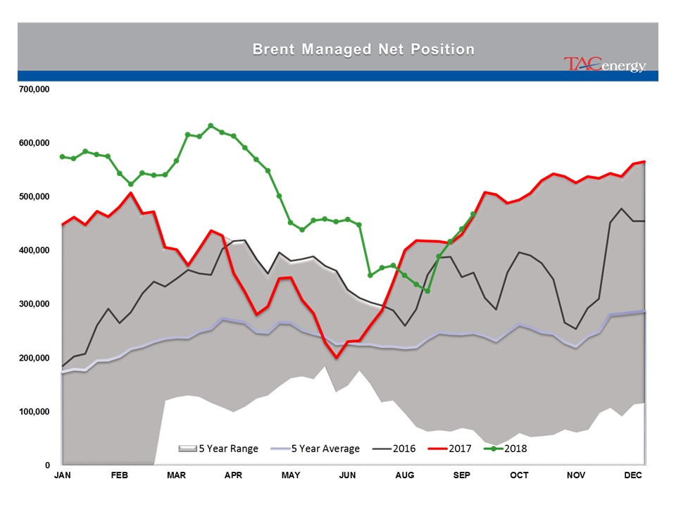 Brent Crude Oil Prices Reached Their Highest