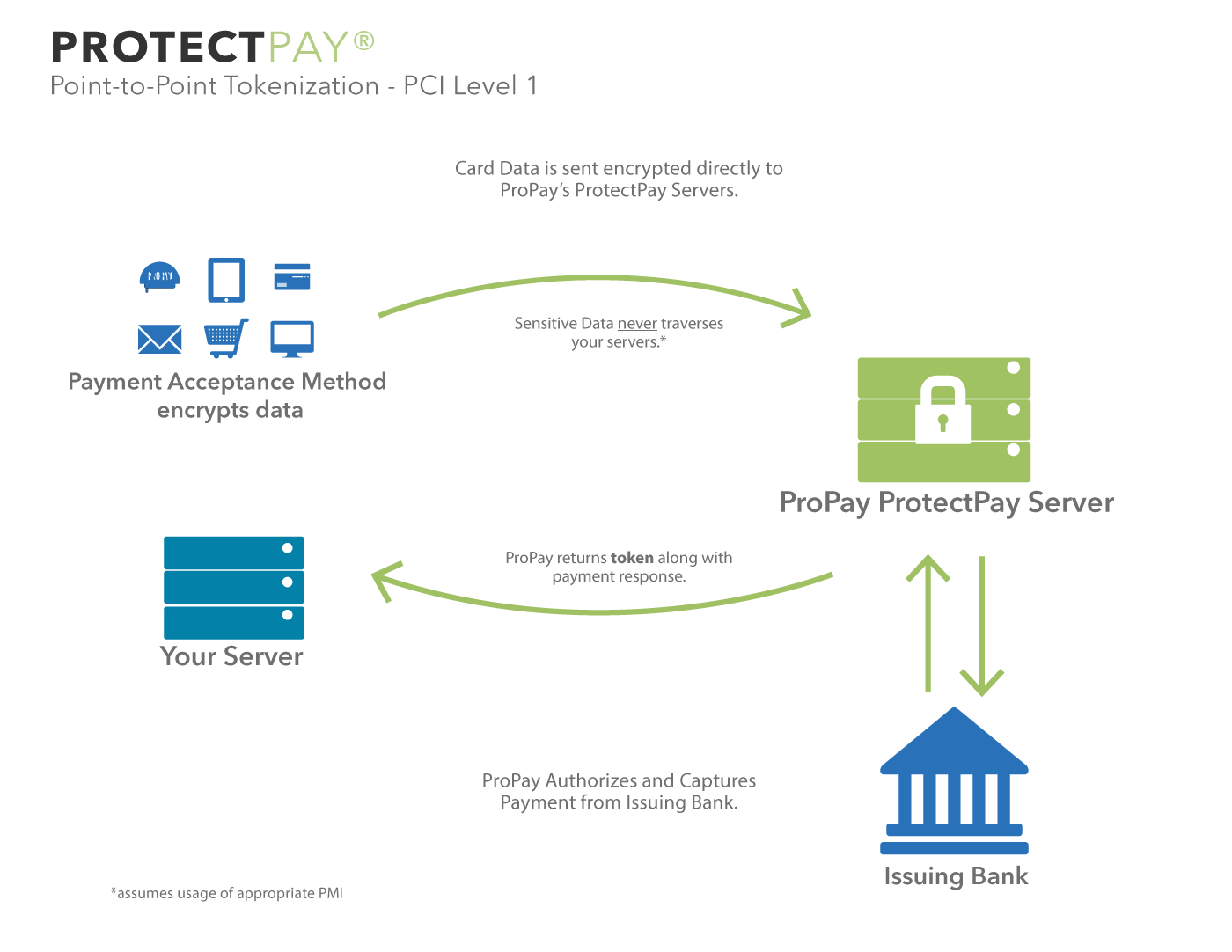 ProPay tokenization diagram