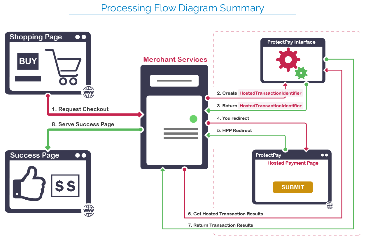 ProtectPay Hosted Payment Page diagram