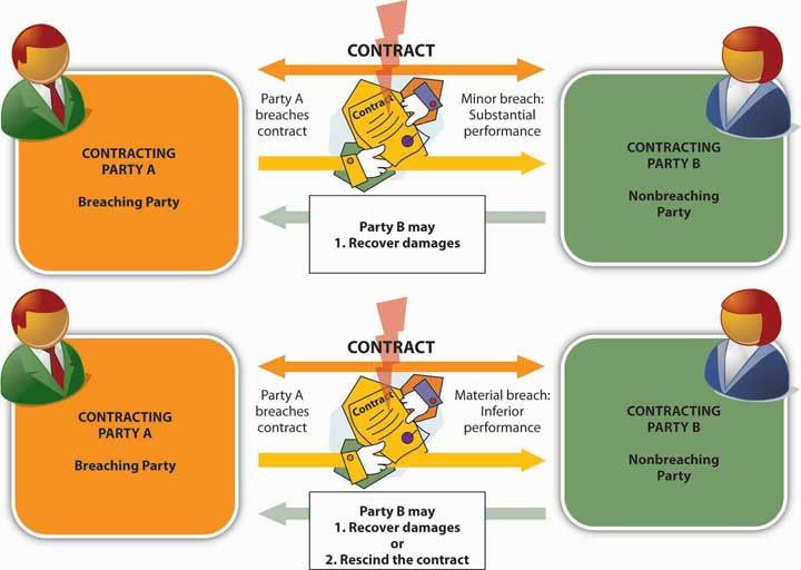 breach of contract contract law essay Read this essay on contract law to constitute an actual breach of contract the repudiation must be accepted and notice should be issued to the debtor.