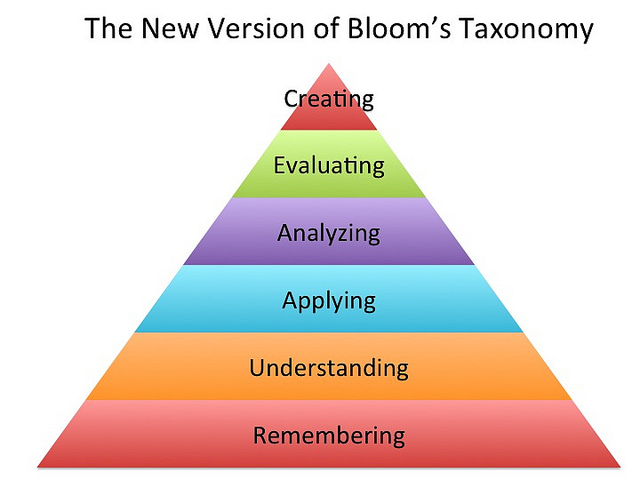 Triangle chart, labeled The New Version of Bloom's Taxonomy. The largest bottom layer is Remembering, then Understanding, Applying, Analyzing, Evaluating, and Creating at the top.
