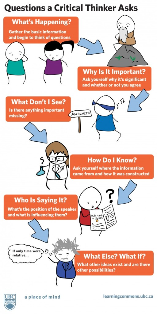 "Infographic titled ""Questions a Critical Thinker Asks."" From the top, text reads: What's Happening? Gather the basic information and begin to think of questions (image of two stick figures talking to each other). Why is it Important? Ask yourself why it's significant and whether or not you agree. (Image of bearded stick figure sitting on a rock.) What Don't I See? Is there anything important missing? (Image of stick figure wearing a blindfold, whistling, walking away from a sign labeled Answers.) How Do I Know? Ask yourself where the information came from and how it was constructed. (Image of stick figure in a lab coat, glasses, holding a beaker.) Who is Saying It? What's the position of the speaker and what is influencing them? (Image of stick figure reading a newspaper.) What Else? What If? What other ideas exist and are there other possibilities? (Stick figure version of Albert Einstein with a thought bubble saying ""If only time were relative...""."