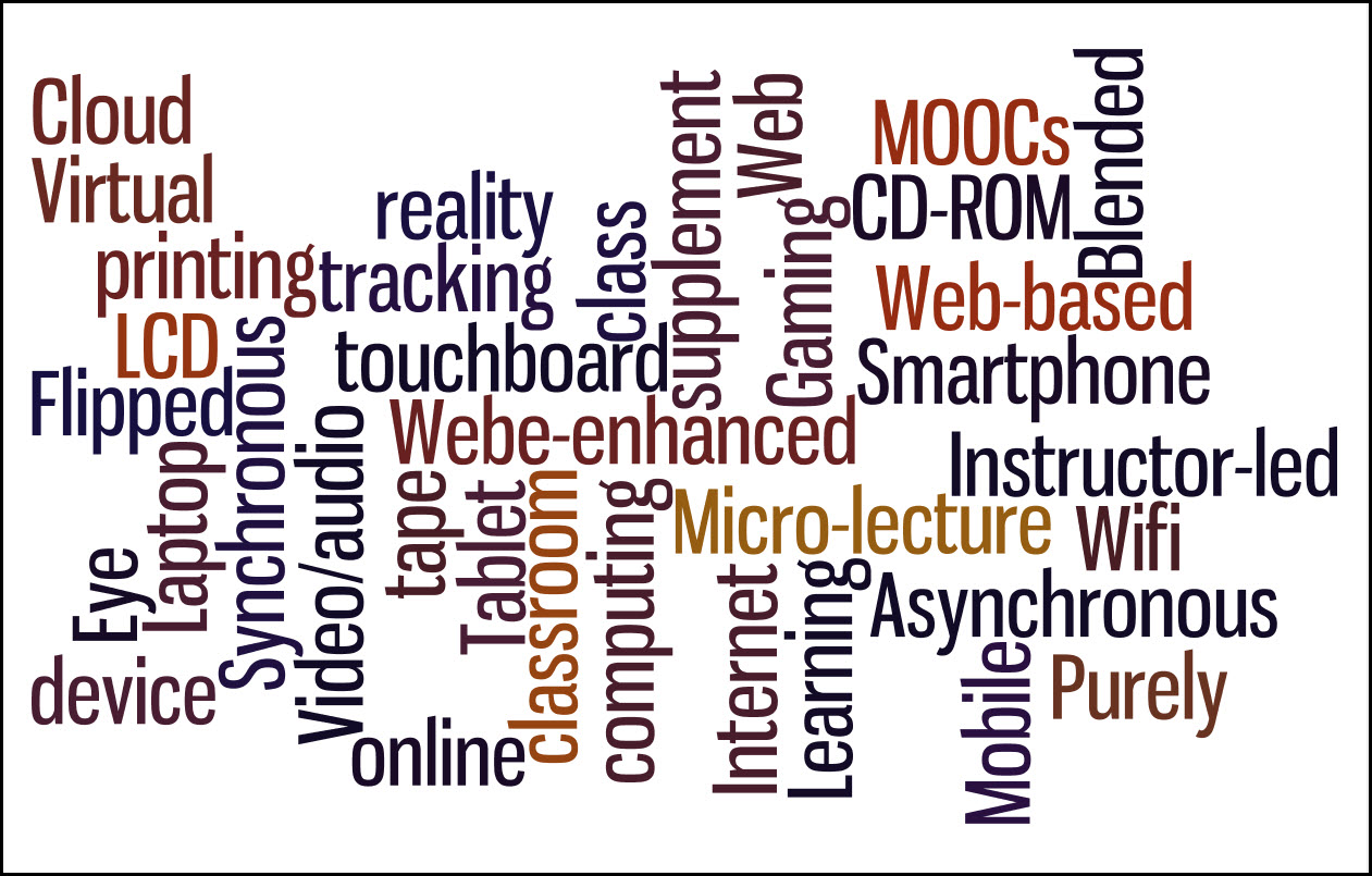 Word cloud. Phrases it contains: cloud, virtual, printing, tracking, reality, class, supplement, Web, Gaming, touchboard, Webe-enhanced [sic], MOOCs, CD-ROM, Web-based, blended, smartphone, instructor-led, micro-lecture, wifi, asynchronous, purely, mobile, learning, internet, computing, classroom, tablet, tape, online, video/audio, synchronous, laptop, eye, device.