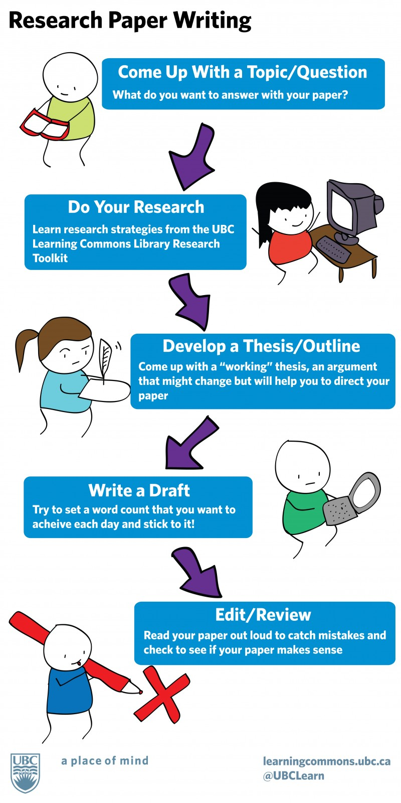 "Flowchart illustrated with cartoon figures. Title: Research Paper Writing. First step: Come up with a topic/question. What do you want to answer with your paper? Next, Do your research. Learn research strategies from the UBC Learning Commons Library Research Toolkit. Next, Develop a thesis/outline. Come up with a ""working"" thesis, an argument that might change but will help you direct your paper. Next, write a draft. Try to set a word count that you want to achieve each day and stick to it! Next, Edit/review. Read your paper out loud to catch mistakes and check to see if your paper makes sense. At the bottom is a logo for University of British Columbia, a place of mind, and learningcommons.ubc.ca@UBCLearn."