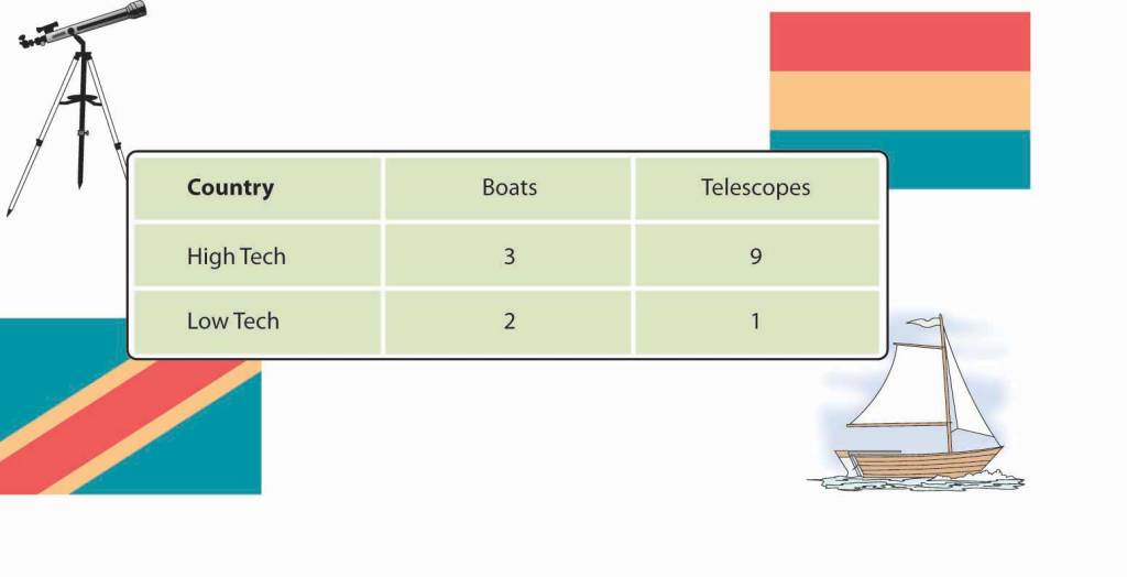 "Chart shows the daily output for two imaginary countries, ""High Tech"" and ""Low Tech"": High Tech makes three boats and nine telescopes while Low Tech makes two boats and one telescope."