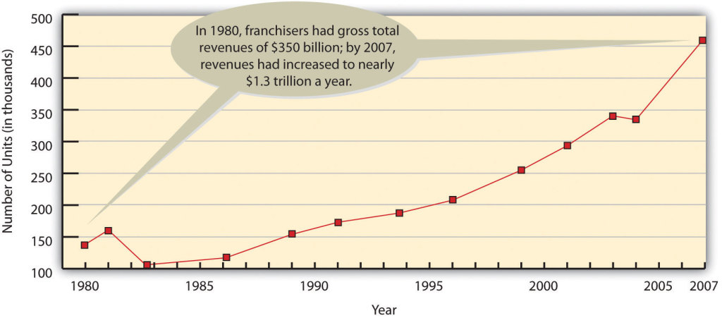 Graph shows rising number of franchising units from 1980 (about 150 thousand units) to 2007 (about 450 thousand units).