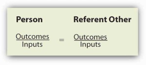 """The Equity Formula: outcomes divided by inputs for one person equals outcomes divided by inputs for the """"referent other."""""""