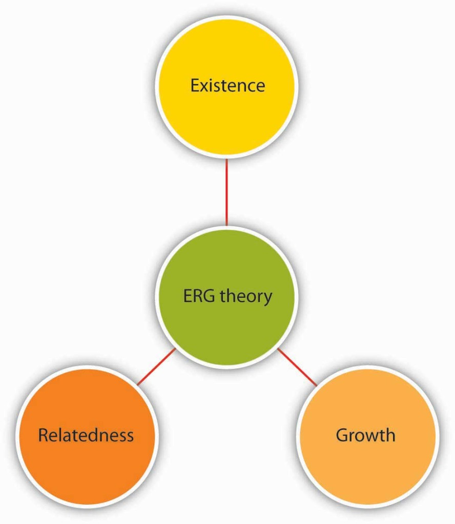 "Diagram shows a central circle, labeled ""ERG Theory,"" with three spokes attached to three circles labeled ""Existence,"" ""Relatedness,"" and ""Growth."""