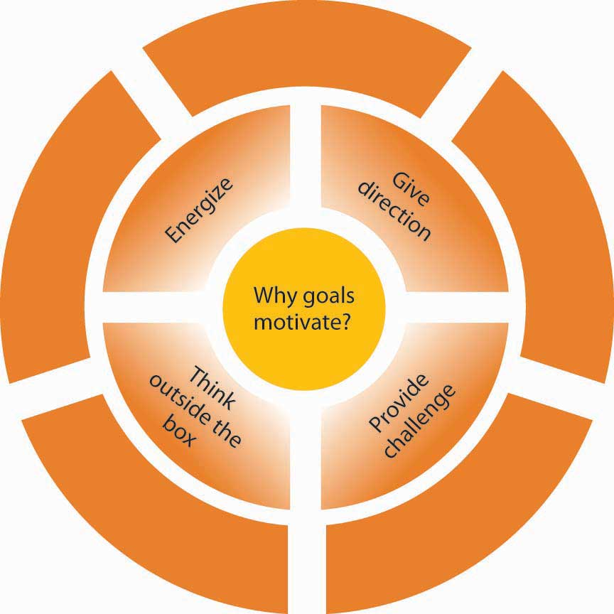 "Shows a circle in the center with the question ""Why goals motivate?"" This is surrounded by another ring that contains four different answers: Think outside the box; energize; give direction; provide challenge"