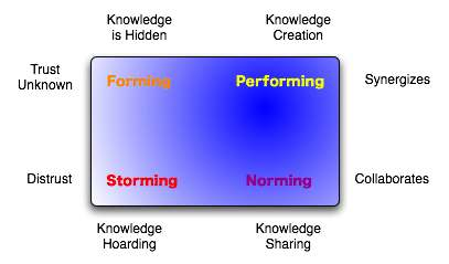 Four stages of team building: 1. Forming. The characteristics of the forming stage: knowledge is hidden, trust unknown. 2. Storming. The characteristics of the storming stage: distrust, knowledge hoarding. 3. Norming. The characteristics of the norming stage: collaborates, knowledge sharing. 4. Performing. The characteristics of the performing stage: synergizes, knowledge creation.