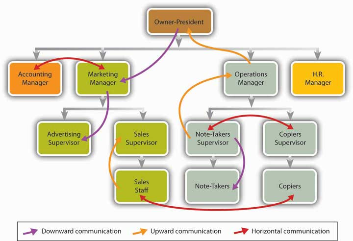 The owner-president is at the first level. The second level contains the accounting manager, the marketing manager, the operations manager, and the HR manager. Downward communication flows from the first-level owner-president to the second-level marketing manager. Upward communication flows from the second-level operations manager to the first-level owner-president. Horizontal communication occurs between the second-level accounting manager and second-level marketing manager. The third level under the marketing manager contains the advertising supervisor and the sales supervisor. Downward communication flows down from the second-level marketing manager to the third-level advertising supervisor. Below the sales supervisor is the fourth-level sales staff. Upward communication flows from the fourth-level sales staff to the third-level sales supervisor. On the third level, beneath the second-level operations manager are the third-level note-takers supervisor and the third-level copiers supervisor. The third-level notetakers supervisor has upward communication with the second-level operations manager, horizontal communication with the third-level copiers supervisor, and downward communication with the note-takers. Beneath the copiers supervisor is the fourth-level copiers, who have horizontal communication with the fourth-level sales staff.