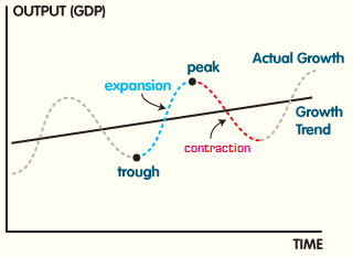 The Business Cycle Economic Expansions and Contractions Explained in One Minute