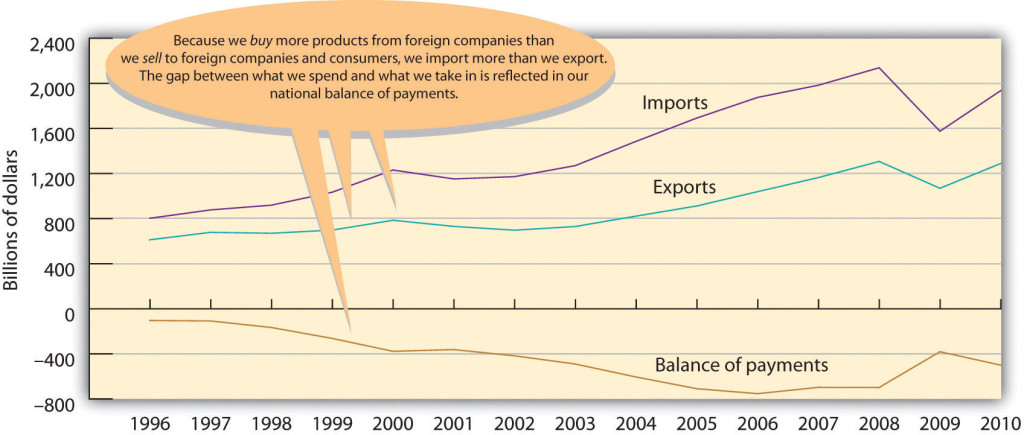 Chart depicting U.S. imports, exports, and balance of payments from 1996 to 2010. While both imports and exports have been rising (though they both had a downturn in 2009), the balance of payments has been going down (with an uptick in 2009). Because we buy more products from foreign companies than we sell to foreign companies and consumers, we import more than we export. The gap between what we spend and what we take in is reflected in our balance of payments.