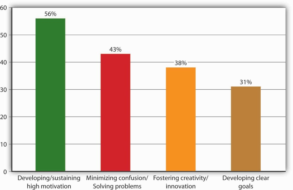56% developing/sustaining high motivation, 43% minimizing confusion/solving problems, 38% fostering creativity/innovation, and 31% developing clear goals.