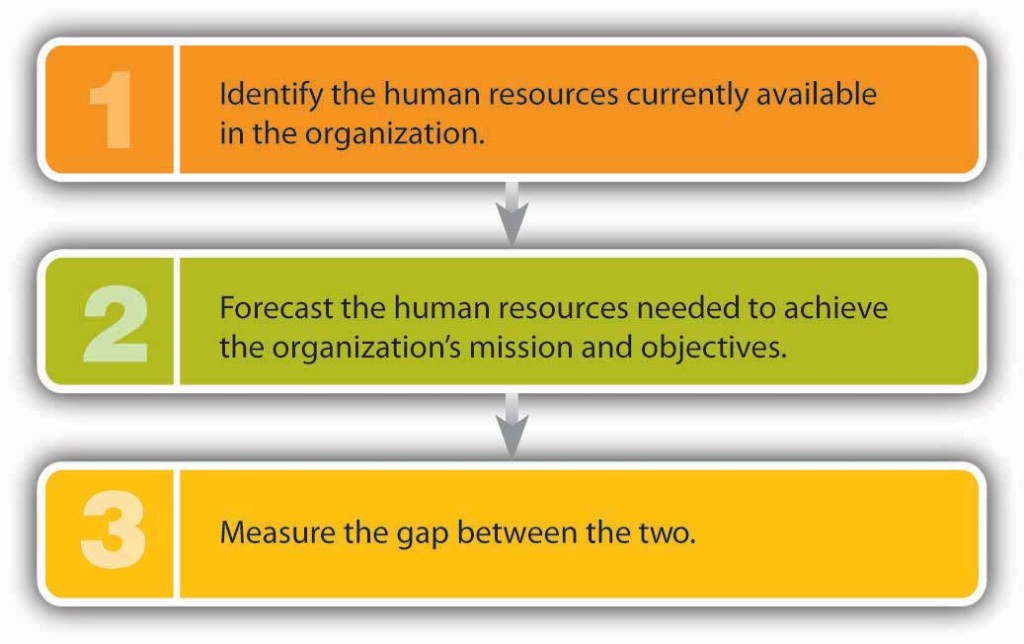 One: Identify the human resources currently available in the organization. Two: Forecast the human resources needed to achieve the organization's mission and objectives. Three: Measure the gap between the two.