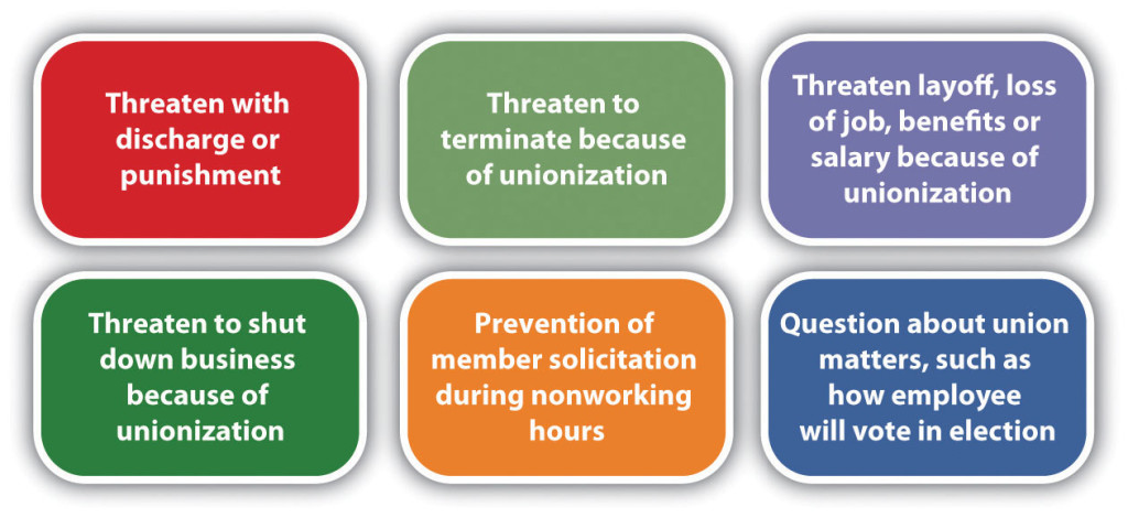 Threaten with discharge or punishment. Threaten to terminate because of unionization. Threaten layoff, loss of job, benefits, or salary because of unionization. Threaten to shut down business because of unionization. Prevention of member solicitation during nonworking hours. Question about union matters, such as how employee will vote in election.