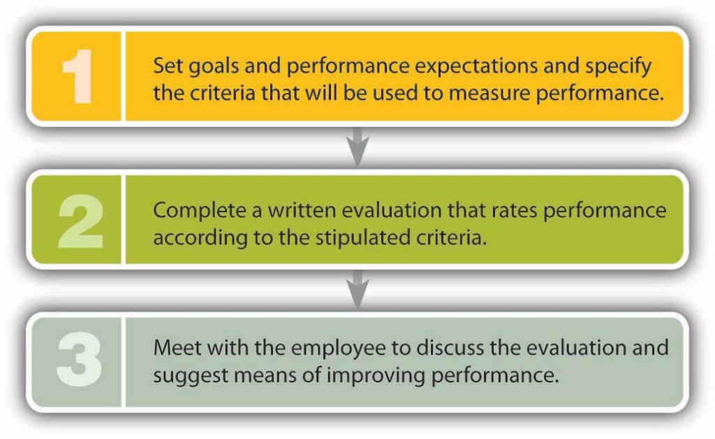Step one: Set goals and performance expectations and specify the criteria that will be used to measure performance. Step two: Complete a written evaluation that rates performance according to the stipulated criteria. Step three: Meet with the employee to discuss the evaluation and suggest means of improving performance.