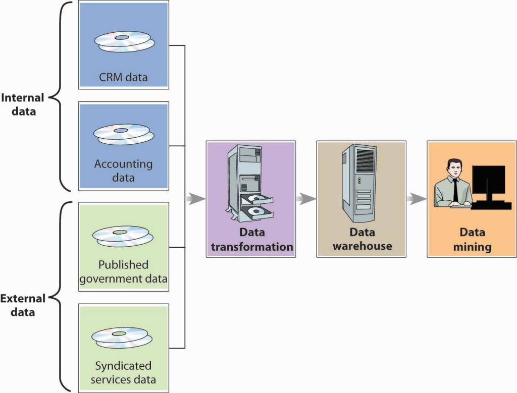 Internal data, such as CRM data and accounting data, and external data, such as published government data and syndicated services data, all goes to data transformation goes to data warehouse goes to data mining.