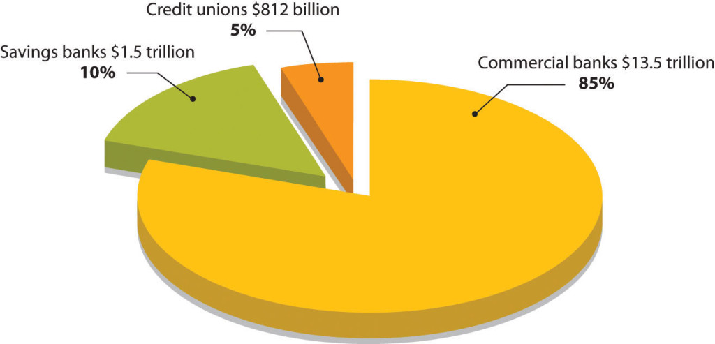Pie chart with three categories. 5% Credit unions $812 billion; 10% savings banks $1.5 trillion; 85% commercial banks $13.5 trillion.