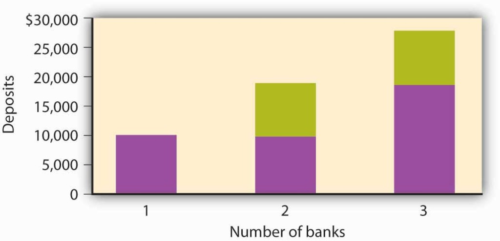 Bar chart; x-axis is number of banks, y-axis is deposits. One bank as $10,000, two banks have $20,000, and three banks have $30,000.