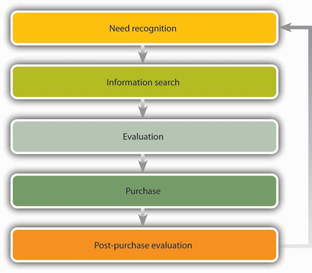 A circulatory system: need recognition, then information search, then evaluation, then purchase, then post-purchase evaluation, then repeat.