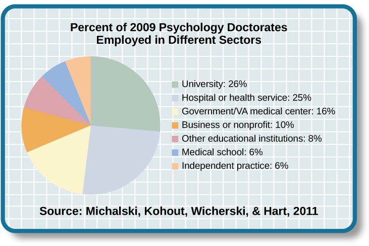 """A pie chart is labeled """"Percent of 2009 Psychology Doctorates Employed in Different Sectors."""" The percentage breakdown is University: 26%, Hospital or health service: 25%, Government/VA medical center: 16%, Business or nonprofit: 10%, Other educational institutions: 8%, and Medical school: 6%, Independent practice: 6%. Beneath the pie chart, the label reads: """"Source: Michalski, Kohout, Wicherski, & Hart, 2011."""""""