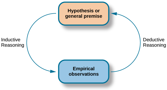 "A diagram has a box at the top labeled ""hypothesis or general premise"" and a box at the bottom labeled ""empirical observations."" On the left, an arrow labeled ""inductive reasoning"" goes from the top to bottom box. On the right, an arrow labeled ""deductive reasoning"" goes from the bottom to the top box."