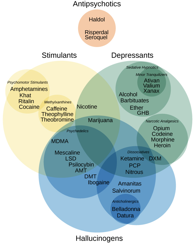 """Four main drug categories are identified by differently colored circles showing overlaps: the four main drug categories are """"antipsychotics,"""" """"stimulants,"""" """"depressants,"""" and """"hallucinogens."""" The circle titled """"Antipsychotics"""" includes the drug names """"Haldol,"""" """"Risperdal,"""" and """"Seroquel."""" The circle titled """"Stimulants"""" contains a subcircle titled """"Psychmotor stimulants"""" with the drug names """"Amphetamines,"""" """"Khat,"""" """"Ritalin,"""" and """"Cocaine."""" The """"Stimulants"""" circle contains another subcircle titled """"Methylxanthines"""" with the drug names """"Caffeine,"""" """"Theophylline,"""" and """"Theobromine."""" The circle titled """"Depressants"""" contains a subcircle titled """"Sedative Hypnotics"""" with the drug names """"Alcohol,"""" """"Barbituates,"""" """"Ether,"""" and """"GHB""""; within that circle is a subcircle titled """"Minor tranquilizers"""" with the drug names """"Ativan,"""" """"Valium,"""" and """"Xanax."""" """"Nicotine"""" falls in the overlap between the """"Stimulants"""" and """"Depressants"""" circles. The circle titled """"Depressants"""" also contains a subcircle titled """"Narcotic Analgesics"""" with the drug names """"Opium,"""" """"Codeine,"""" """"Morphine,"""" """"Heroin,"""" and """"DXM."""" """"DXM"""" falls in the overlap between the """"Depressants"""" circle and the """"Dissociatives"""" subcircle of the """"Hallucinogens"""" circle. The circle titled """"Hallucinogens"""" contains a subcircle labeled """"Dissociatives"""" including the drug names """"Ketamine,"""" """"PCP,"""" """"Nitrous,"""" """"Amanitas,"""" and """"Salvinorum."""" Within that subcircle, """"Ketamine,"""" """"PCP,"""" and """"Nitrous"""" overlap with with the """"depressants"""" circle  The circle titled """"Hallucinogens"""" also contains a subcircle titled """"Psychadelics"""" including the drug names """"MDMA,"""" """"Mescaline,"""" """"LSD,"""" """"Psilocybin,"""" """"AMT,"""" """"DMT,"""" and """"Ibogaine."""" Within that subcircle, """"MDMA,"""" """"Mescaline,"""" """"LSD,"""" """"Psilocybin,"""" and """"AMT"""" fall within the overlap between the """"Hallucinogens"""" and """"Stimulants"""" circles. """"Ibogaine"""" falls within the overlap between the """"Psychadelics"""" and """"Dissociatives"""" subcircles. Outside of all subcircles, """"Marijuana"""" falls within the overlap between the """"Stimulants,"""" """""""