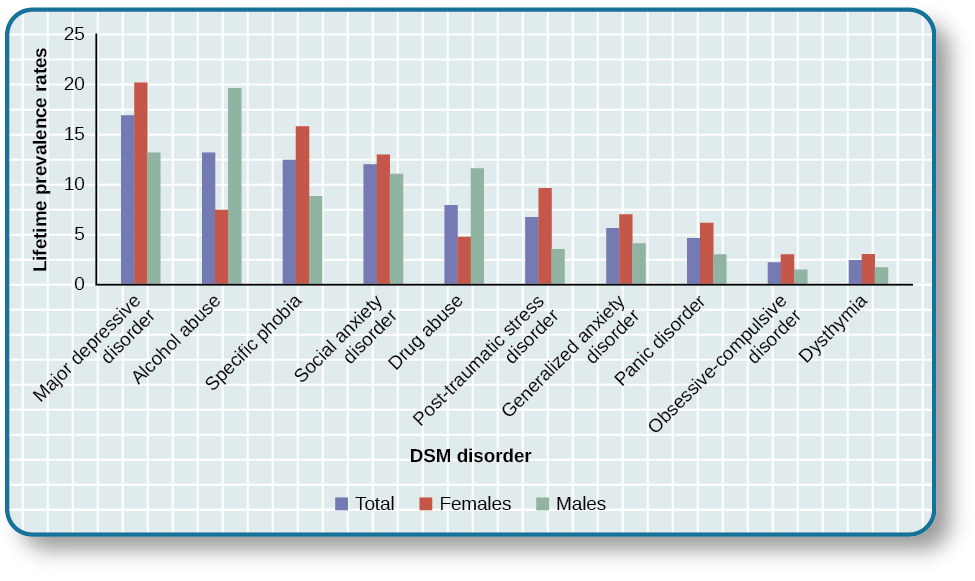 "A bar graph has an x-axis labeled ""DSM disorder"" and a y-axis labeled ""Lifetime prevalence rates."" For each disorder, a prevalence rate is given for total population, females, and males. The approximate data shown is: ""major depressive disorder"" 17% total, 20% females, 13% males; ""alcohol abuse"" 13% total, 7% females, 20% males; ""specific phobia"" 13% total, 16% females, 8% males; ""social anxiety disorder"" 12% total, 13% females, 11% males; ""drug abuse"" 8% total, 5% females, 12% males; ""posttraumatic stress disorder"" 7% total, 10% females, 3% males; ""generalized anxiety disorder"" 6% total, 7% females, 4% males; ""panic disorder"" 5% total, 6% females, 3% males; ""obsessive-compulsive disorder"" 3% total, 3% females, 2% males; ""dysthymia"" 3% total, 3% females, 2% males."