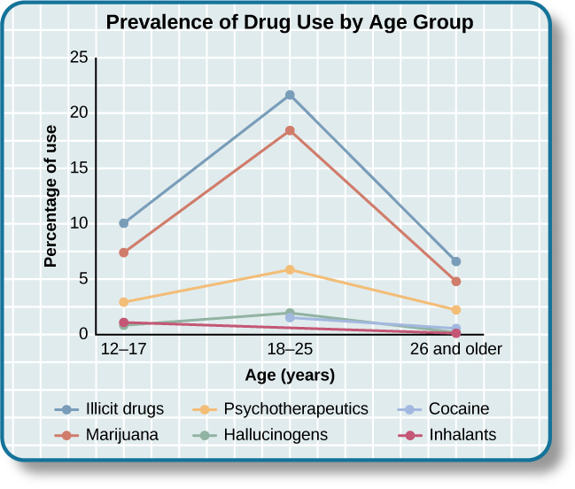 """A chart labeled """"Prevalence of Drug Use by Age Group"""" graphs """"Age (years)"""" on the x axis and """"Percentage of use"""" on the y axis. Note that the following percentages are estimates. According to this chart, 10 percent of people in the age range of 12–17 use illicit drugs, compared to 22 percent usage in the age range of 18–25, and 7 percent usage in the age range of 26 and older. 7.5 percent of people in the age range of 12–17 use marijuana, compared to 18 percent usage in the age range of 18–25, and 5 percent usage in the age range of 26 and older. 3 percent of people in the age range of 12–17 use psychotherapeutics, compared to 6 percent usage in the age range of 18–25, and 2.5 percent usage in the age range of 26 and older. 1 percent of people in the age range of 12–17 use inhalants. This number steadily drops off to 0 percent in the 26 and older age group. 1 percent of people in the age range of 12–17 use hallucinogens, compared to 2.5 percent usage in the age range of 18–25, and almost 0 percent usage in the age range of 26 and older. Cocaine use in the age range of 18–25 is around 2 percent, and it drops off to nearly 0 percent by the age range of 26 and older."""