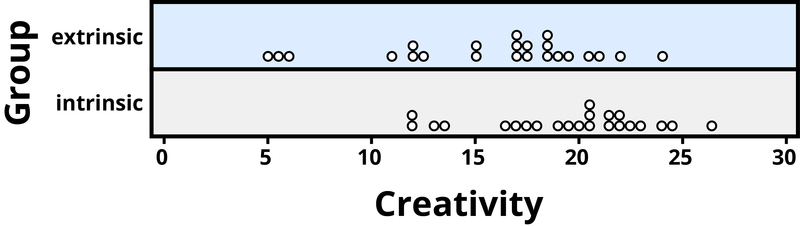 Image showing a dot for creativity scores, which vary between 5 and 27, and the types of motivation each person was given as a motivator, either extrinsic or intrinsic.