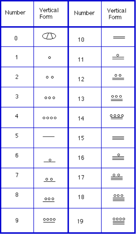 Numeration Introduction To College Mathematics
